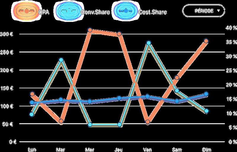 Graphique d'analyse par heure